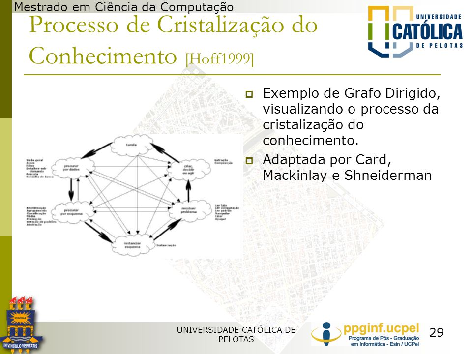 Processo de Cristalização do Conhecimento [Hoff1999]